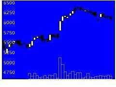 3549クスリアオキの株価チャート