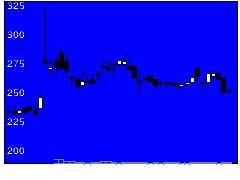 3550スタジオアタオの株価チャート