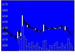 3551ダイニックの株式チャート