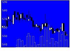 3553共和レザーの株価チャート