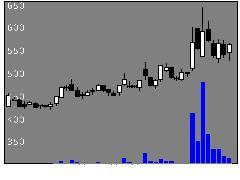 3556リネットJの株式チャート