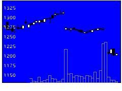 3557U&Cの株価チャート