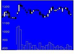 3558ロコンドの株価チャート