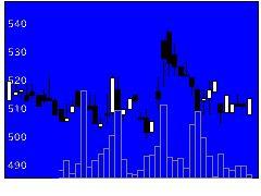 3559PバンCOMの株価チャート