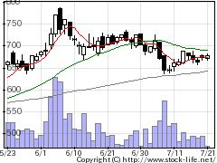 3561力の源HDの株価チャート
