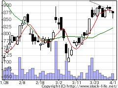 3562No.1の株価チャート