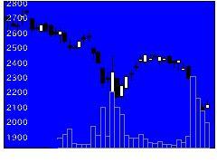 3563スシローGHの株式チャート