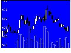 3565アセンテックの株価チャート
