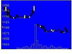 3566ユニネクの株価チャート