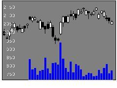 3569セーレンの株価チャート