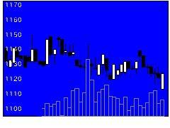 3577東海染の株価チャート