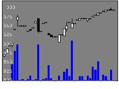 3583オーベクスの株価チャート