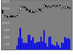 3591ワコールHDの株価チャート
