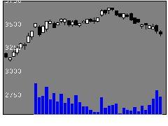 3593ホギメデの株式チャート