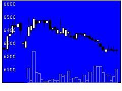 3597自重堂の株価チャート