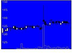 3598山喜の株式チャート