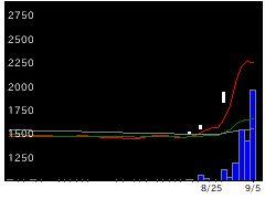 3600フジックスの株式チャート