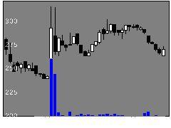 3607クラウディアの株式チャート
