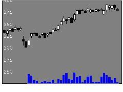 3608TSIHDの株価チャート