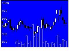 3611マツオカの株式チャート