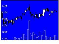 3612ワールドの株式チャート