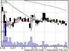 3622ネットイヤーグループの株式チャート