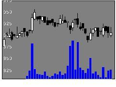 3623ビリングシステムの株価チャート
