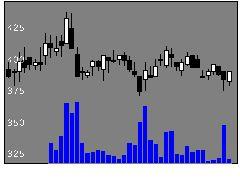 3624アクセルMの株価チャート