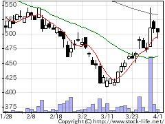3625テックファムの株価チャート