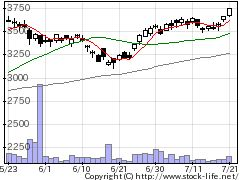 3626TISの株価チャート