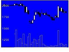 3628データホライゾンの株価チャート