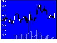 3632グリーの株式チャート