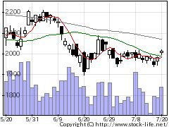 3633GMOペパボの株式チャート