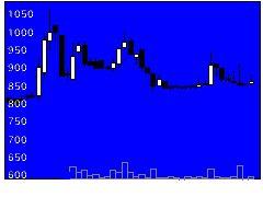 3634ソケッツの株式チャート