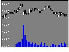 3635コーテクHDの株価チャート