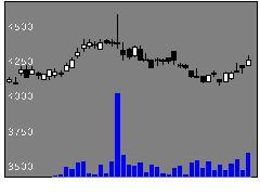 3636三菱総研の株価チャート