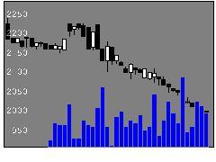 3640電算の株価チャート