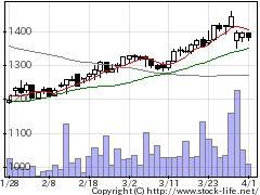 3641パピレスの株価チャート