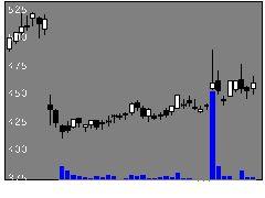 3645メディカルNの株価チャート