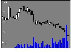 3648AGSの株価チャート