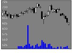 3649ファインデックスの株価チャート
