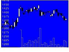 3652DMPの株式チャート