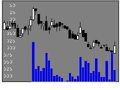 3653モルフォの株価チャート