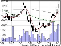 3655ブレインパッドの株価チャート