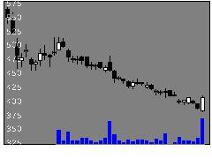 3656KLabの株式チャート