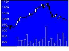 3657ポールHDの株価チャート