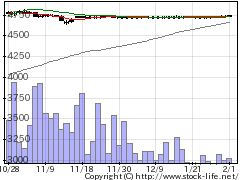 3658イーブックの株式チャート