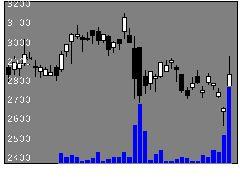 3659ネクソンの株価チャート