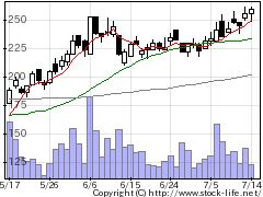 3660アイスタイルの株式チャート