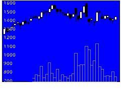 3661エムアップの株価チャート